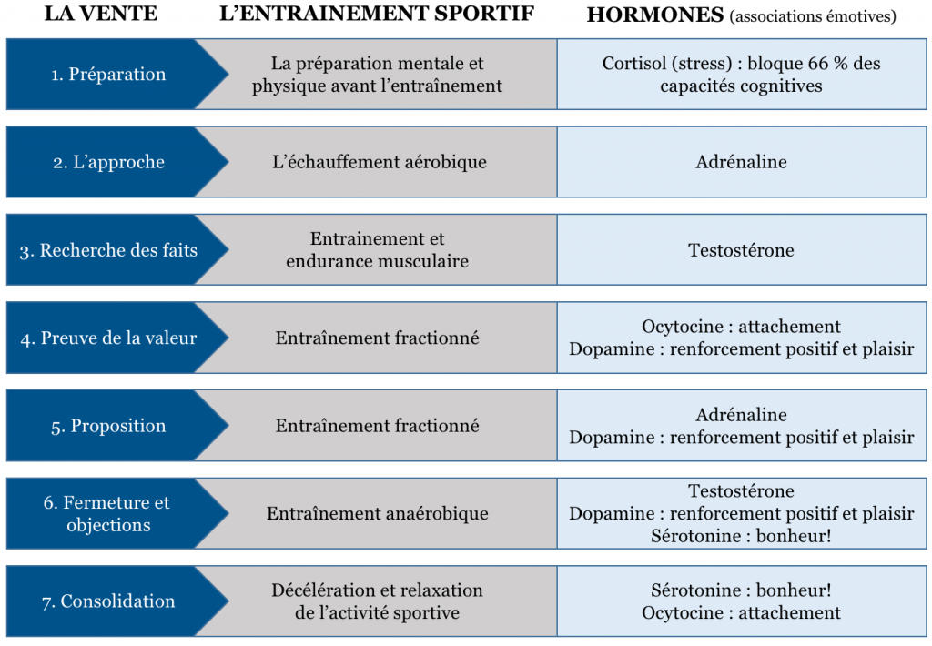 dpme-analogie-vente-entrainement-7-etapes